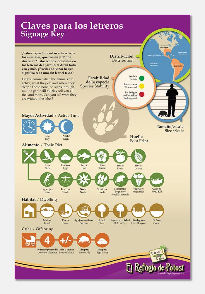El Refugio de Potosi Animal ID Signage Key